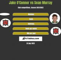 Jake O'Connor vs Sean Murray h2h player stats