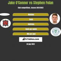 Jake O'Connor vs Stephen Folan h2h player stats