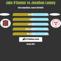 Jake O'Connor vs Jonathan Lunney h2h player stats
