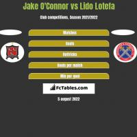 Jake O'Connor vs Lido Lotefa h2h player stats