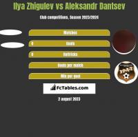 Ilya Zhigulev vs Aleksandr Dantsev h2h player stats