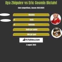 Ilya Zhigulev vs Eric Cosmin Bicfalvi h2h player stats