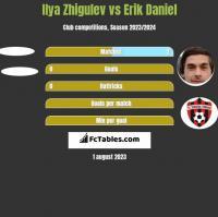 Ilya Zhigulev vs Erik Daniel h2h player stats