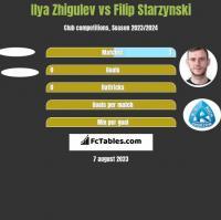 Ilya Zhigulev vs Filip Starzynski h2h player stats