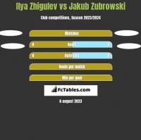 Ilya Zhigulev vs Jakub Zubrowski h2h player stats