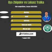 Ilya Zhigulev vs Lukasz Tralka h2h player stats