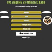 Ilya Zhigulev vs Othman El Kabir h2h player stats