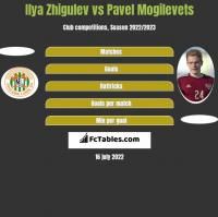 Ilya Zhigulev vs Pavel Mogilevets h2h player stats