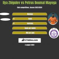 Ilya Zhigulev vs Petrus Boumal Mayega h2h player stats