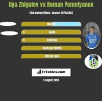 Ilya Zhigulev vs Roman Yemelyanov h2h player stats