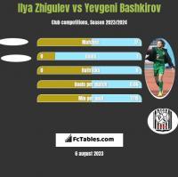 Ilya Zhigulev vs Yevgeni Bashkirov h2h player stats