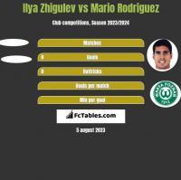 Ilya Zhigulev vs Mario Rodriguez h2h player stats