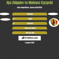 Ilya Zhigulev vs Mateusz Czyzycki h2h player stats