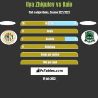 Ilya Zhigulev vs Kaio h2h player stats