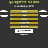 Ilya Zhigulev vs Leon Sabua h2h player stats