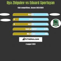 Ilya Zhigulev vs Eduard Spertsyan h2h player stats