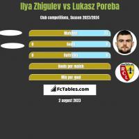 Ilya Zhigulev vs Lukasz Poreba h2h player stats