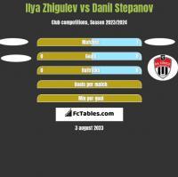 Ilya Zhigulev vs Danil Stepanov h2h player stats