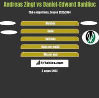 Andreas Zingl vs Daniel-Edward Daniliuc h2h player stats