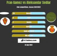 Fran Gamez vs Aleksandar Sedlar h2h player stats
