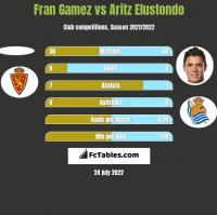Fran Gamez vs Aritz Elustondo h2h player stats