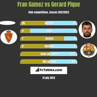 Fran Gamez vs Gerard Pique h2h player stats