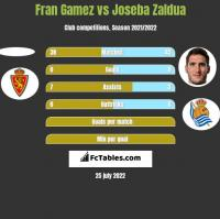Fran Gamez vs Joseba Zaldua h2h player stats