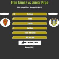Fran Gamez vs Junior Firpo h2h player stats