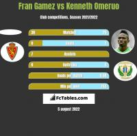 Fran Gamez vs Kenneth Omeruo h2h player stats