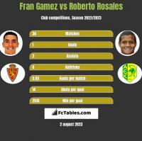 Fran Gamez vs Roberto Rosales h2h player stats