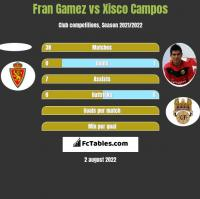 Fran Gamez vs Xisco Campos h2h player stats