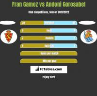 Fran Gamez vs Andoni Gorosabel h2h player stats