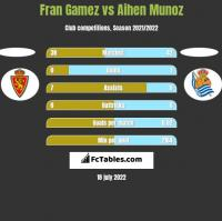 Fran Gamez vs Aihen Munoz h2h player stats