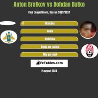 Anton Bratkov vs Bohdan Butko h2h player stats