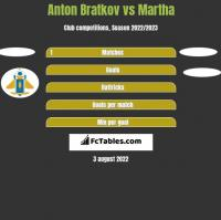 Anton Bratkov vs Martha h2h player stats