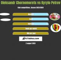 Oleksandr Chornomorets vs Kyryło Petrow h2h player stats