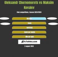 Oleksandr Chornomorets vs Maksim Kovalev h2h player stats