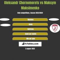 Oleksandr Chornomorets vs Maksym Maksimenko h2h player stats