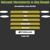 Oleksandr Chornomorets vs Oleg Sinegub h2h player stats