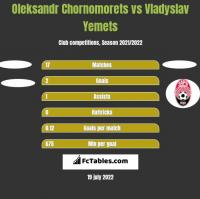 Oleksandr Chornomorets vs Vladyslav Yemets h2h player stats