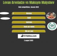 Levan Arveladze vs Maksym Małyszew h2h player stats