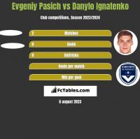 Evgeniy Pasich vs Danylo Ignatenko h2h player stats