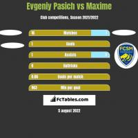 Evgeniy Pasich vs Maxime h2h player stats