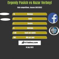 Evgeniy Pasich vs Nazar Verbnyi h2h player stats