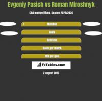 Evgeniy Pasich vs Roman Miroshnyk h2h player stats
