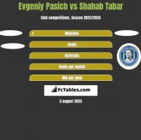 Evgeniy Pasich vs Shahab Tabar h2h player stats