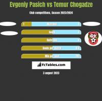 Evgeniy Pasich vs Temur Chogadze h2h player stats