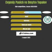 Evgeniy Pasich vs Dmytro Topalov h2h player stats