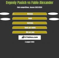 Evgeniy Pasich vs Fabio Alexander h2h player stats