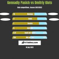Gennadiy Pasich vs Dmitriy Klots h2h player stats